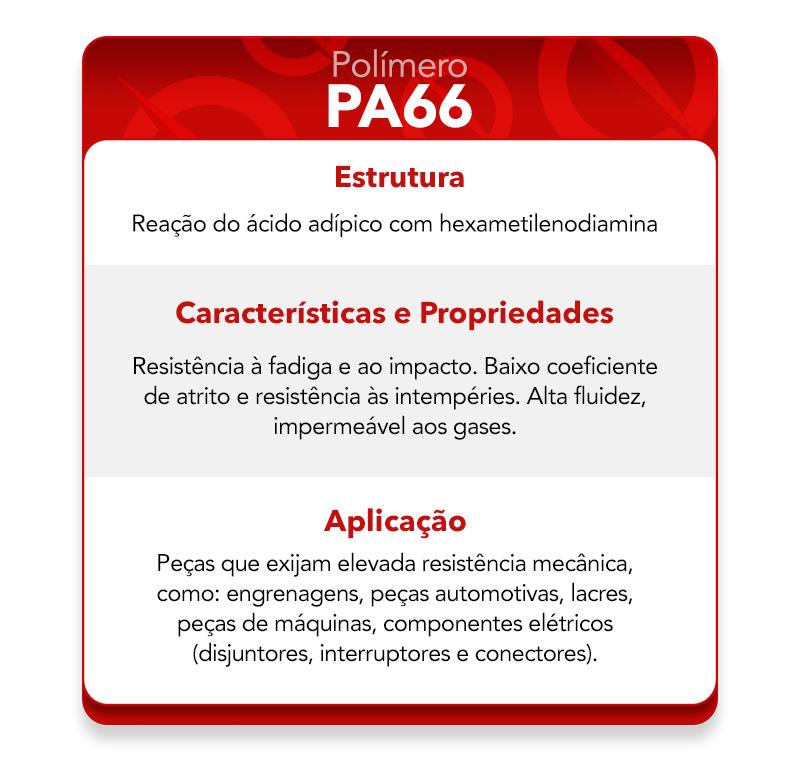 Características do polímero PA66